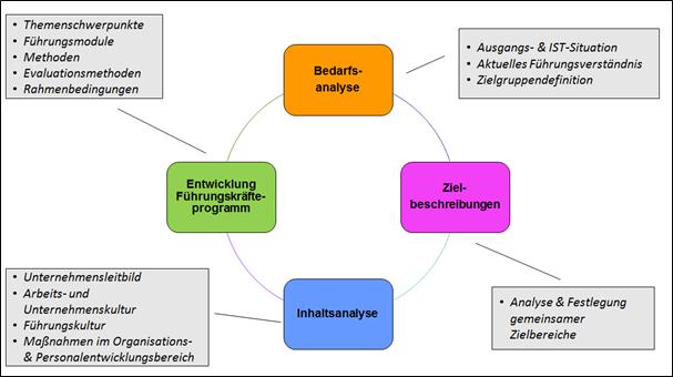 Systematische-Entwicklung